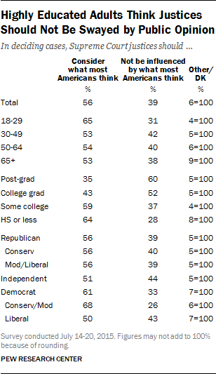Highly Educated Adults Think Justices Should Not Be Swayed by Public Opinion