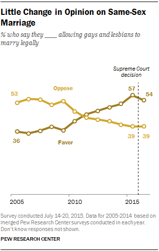 Little Change in Opinion on Same-Sex Marriage