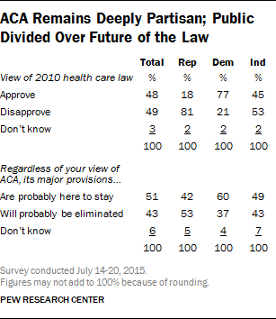 ACA Remains Deeply Partisan; Public Divided Over Future of the Law