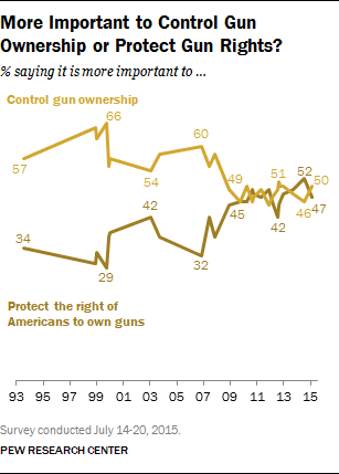 More Important to Control Gun Ownership or Protect Gun Rights?