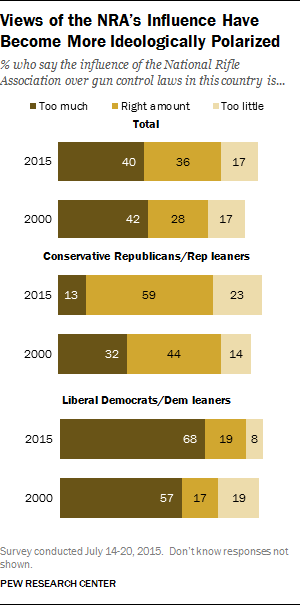 Views of the NRA's Influence Have Become More Ideologically Polarized
