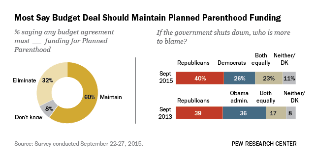 Majority Says Any Budget Deal Must Include Planned Parenthood