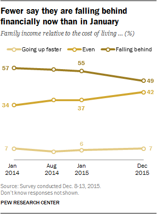 Fewer say they are falling behind financially now than in January