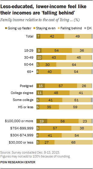 Less educated, lower income feel like their incomes falling behind