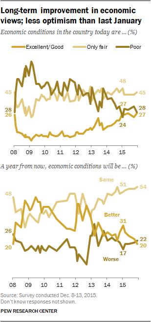 Long term improvement in economic views; less optimism than last January