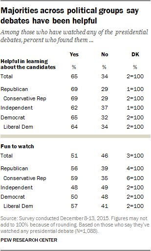 Majorities across political groups say debates have been helpful