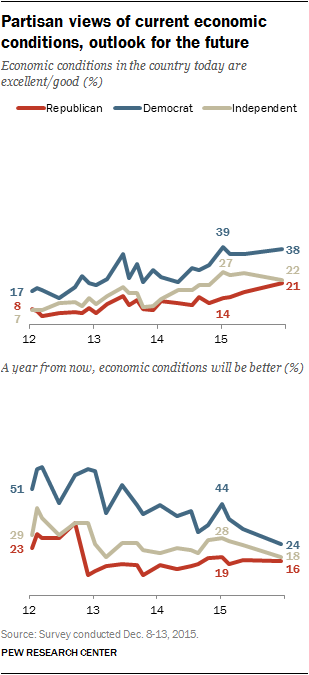 Partisan views of current economic conditions, outlook for the future