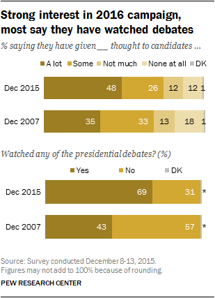 Strong interest in 2016 campaign, most say they have watched debates