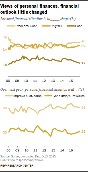 Views of personal finances, financial outlook little changed