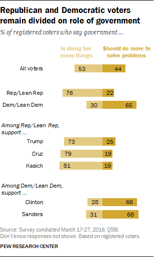 Republican and Democratic voters remain divided on role of government