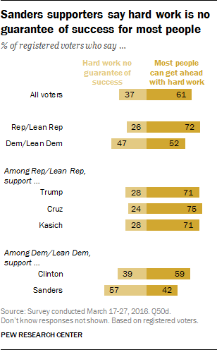 Sanders supporters say hard work is no guarantee of success for most people