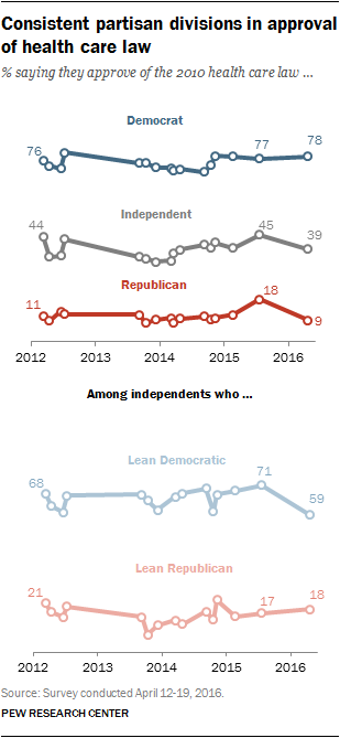 Consistent partisan divisions in approval of health care law