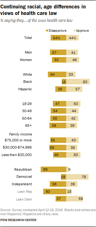 Continuing racial, age differences in views of health care law