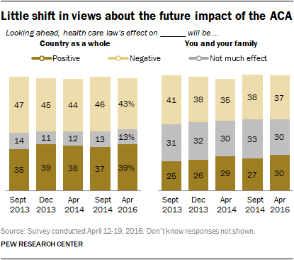 Little shift in views about the future impact of the ACA
