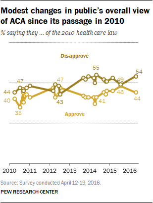 Modest changes in public's overall view of ACA since its passage in 2010