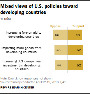 Mixed views of U.S. policies toward developing countries