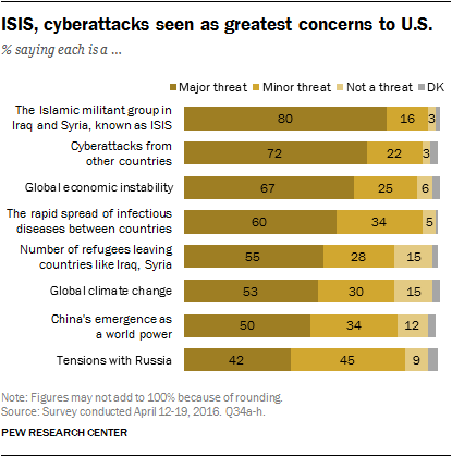 ISIS, cyberattacks seen as greatest concerns to U.S.