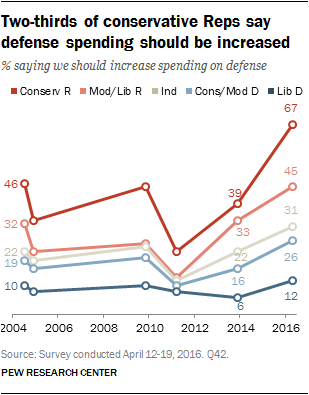 Two-thirds of conservative Reps say defense spending should be increased