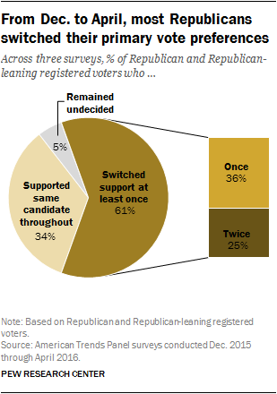 From Dec. to April, most Republicans switched their primary vote preferences