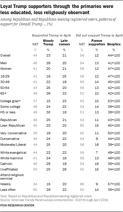 Loyal Trump supporters through the primaries were less educated, less religiously observant