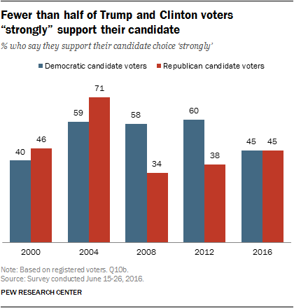 "Fewer than half of Trump and Clinton voters ""strongly"" support their candidate"