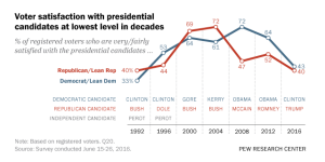 Top voting issues in 2016 election   Pew Research Center