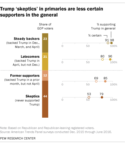 Trump 'skeptics' in primaries are less certain supporters in the general
