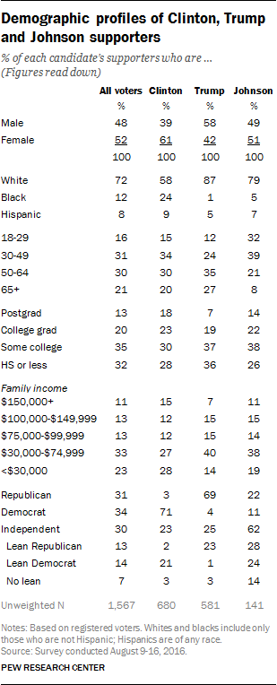 Demographic profiles of Clinton, Trump and Johnson supporters