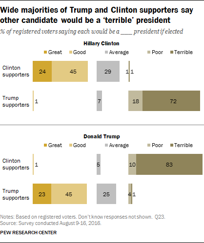 Wide majorities of Trump and Clinton supporters say other candidate would be a 'terrible' president