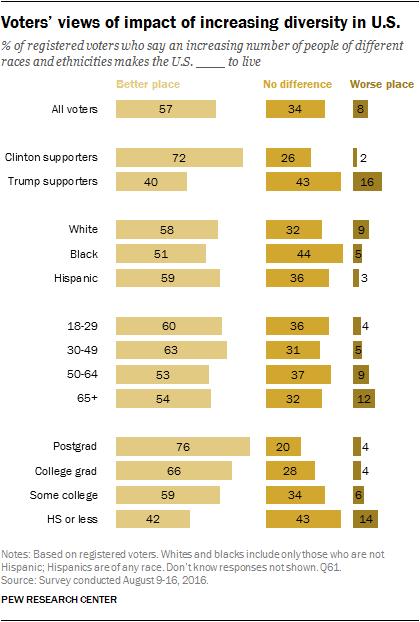 Voters' views of impact of increasing diversity in U.S.