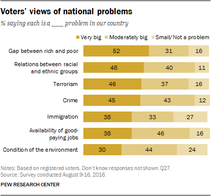 Voters' views of national problems