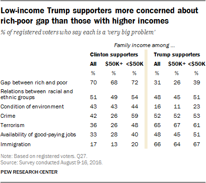 Low-income Trump supporters more concerned about rich-poor gap than those with higher incomes