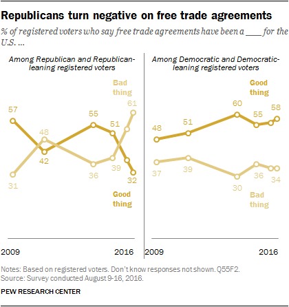 Republicans turn negative on free trade agreements