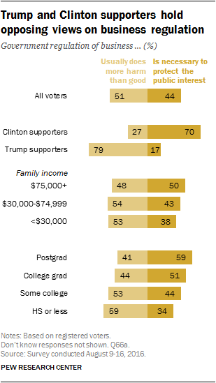 Trump and Clinton supporters hold opposing views on business regulation