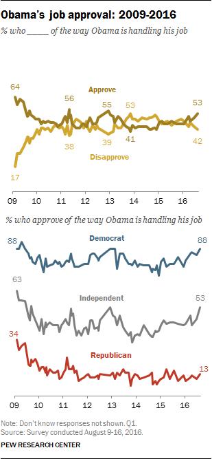 Obama's job approval: 2009-2016