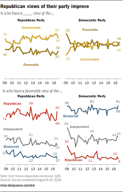 Republican views of their party improve