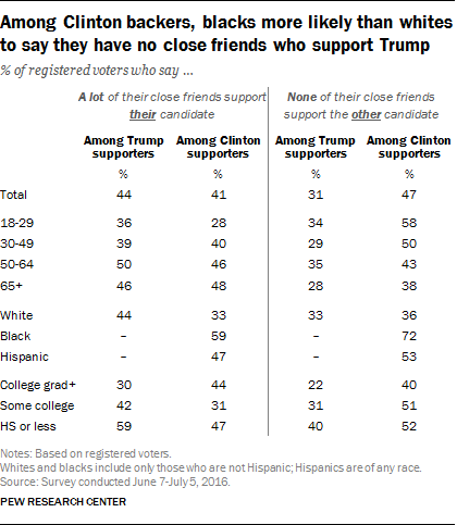 Among Clinton backers, blacks more likely than whites to say they have no close friends who support Trump