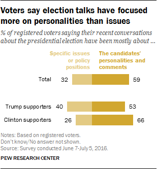 Voters say election talks have focused more on personalities than issues