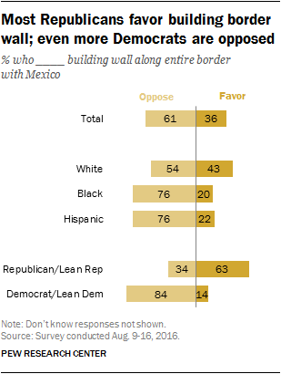 Most Republicans favor building border wall; even more Democrats are opposed