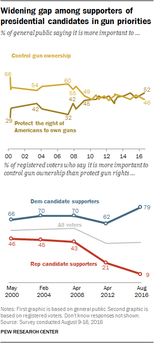 Widening gap among supporters of presidential candidates in gun priorities