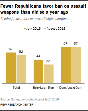 Fewer Republicans favor ban on assault weapons than did so a year ago