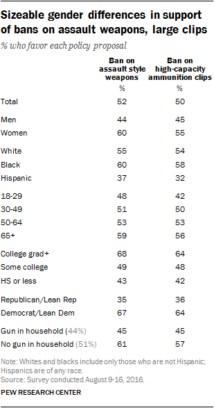 Sizeable gender differences in support of bans on assault weapons, large clips