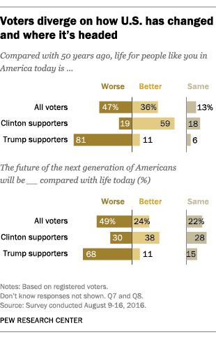 Voters diverge on how U.S. has changed and where it's headed