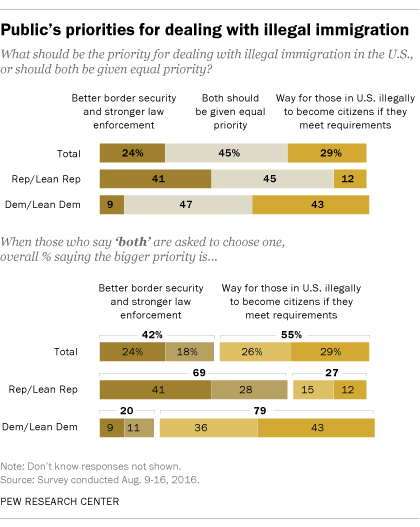 Public's priorities for dealing with illegal immigration