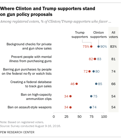 Where Clinton and Trump supporters stand on gun policy proposals
