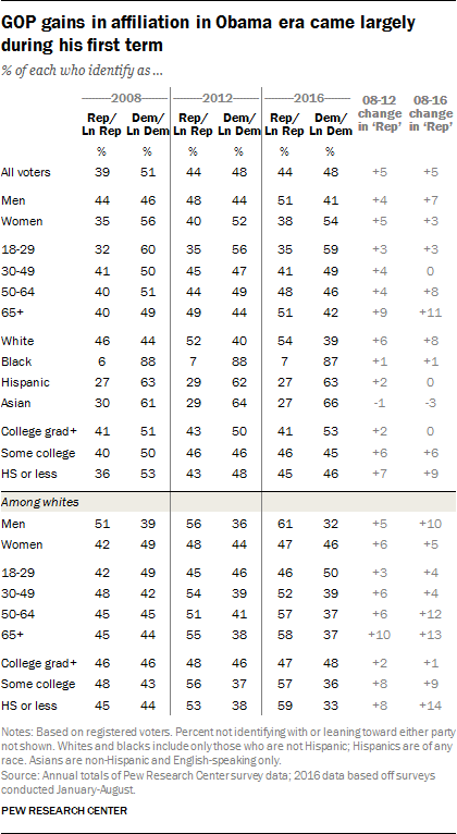 GOP gains in affiliation in Obama era came largely during his first term