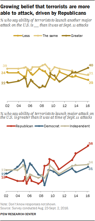 Growing belief that terrorists are more able to attack, driven by Republicans