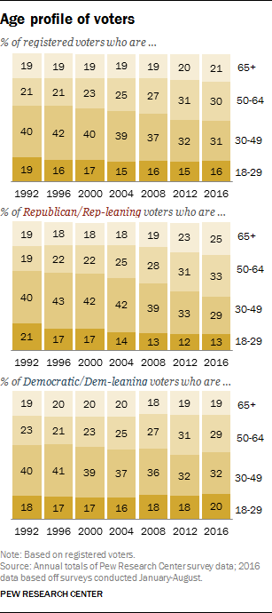Age profile of voters