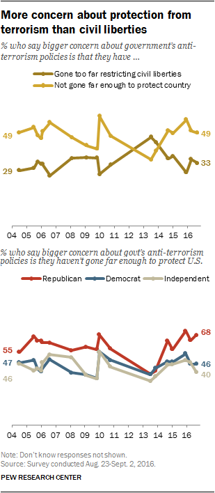 More concern about protection from terrorism than civil liberties