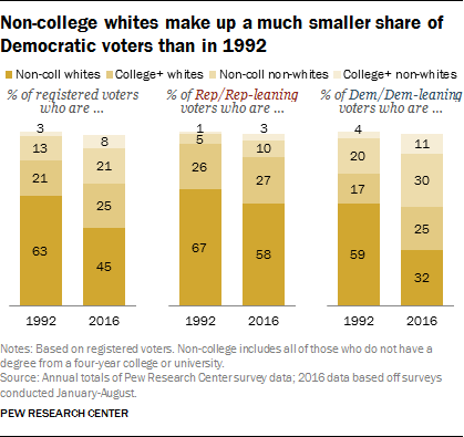 Non-college whites make up a much smaller share of Democratic voters than in 1992